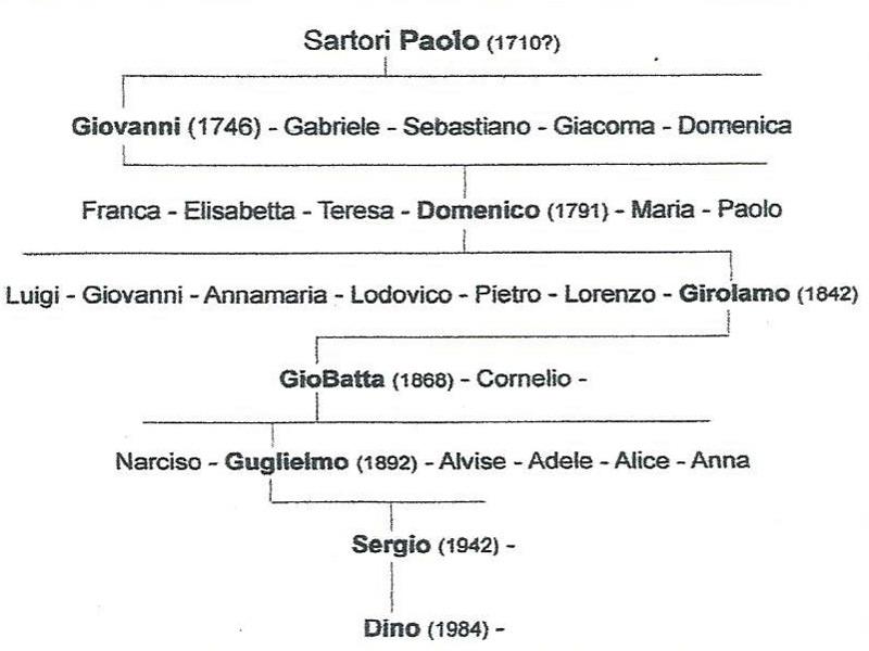 Panificio Sartori